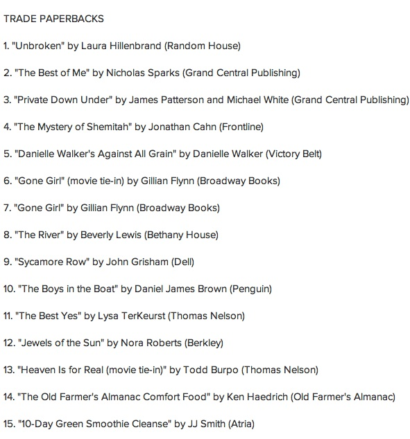 COMFORT FOOD in good company on the Publishers Weekly Trade Paperback bestseller list